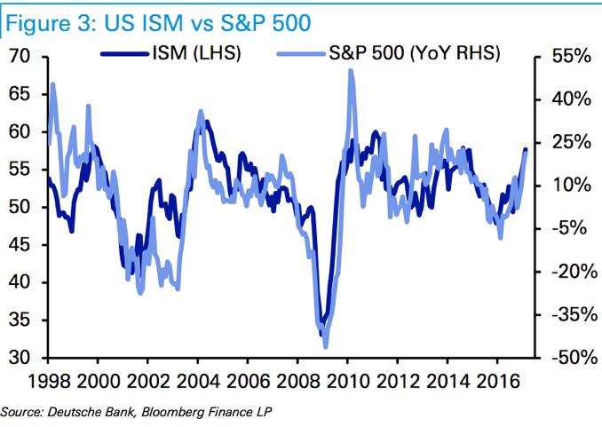 L'indice de la bourse US