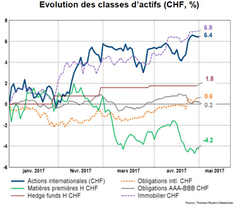 Evolution des classes d'actifs