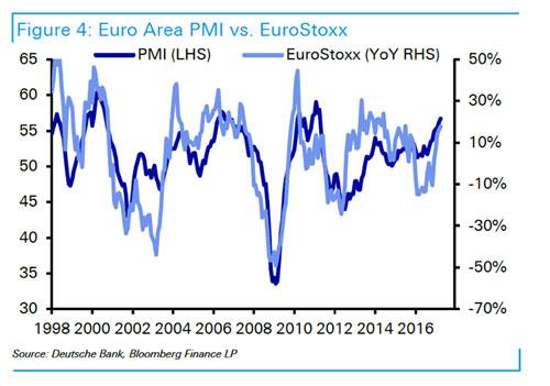 Euro Area PMI vs EuroStoxx