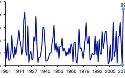 Crimson Tide (La marée écarlate) sur les marchés